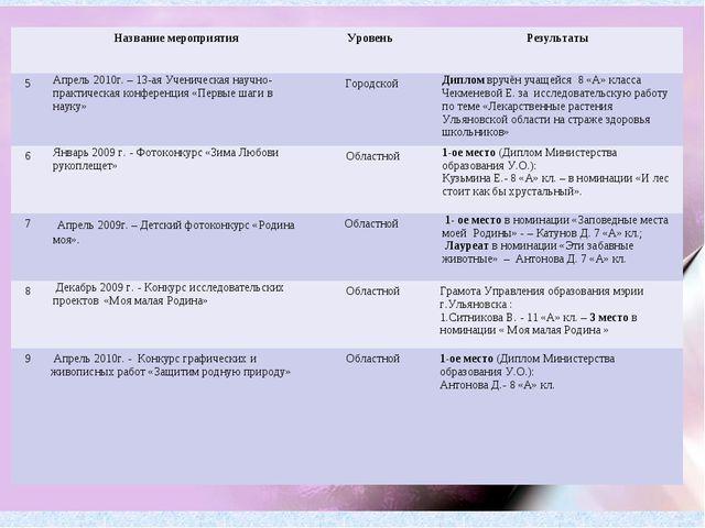 Название мероприятия Уровень Результаты 5Апрель 2010г. – 13-ая Ученическ...