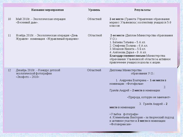 Название мероприятия Уровень Результаты 10Май 2010г. - Экологическая опе...