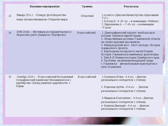 Название мероприятия Уровень Результаты 13Январь 2011 г. - Конкурс фотот...