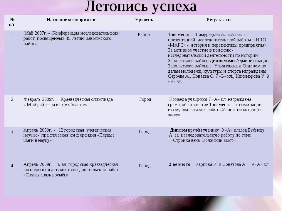 Летопись успеха № п/пНазвание мероприятия Уровень Результаты 1 Май 2007г...