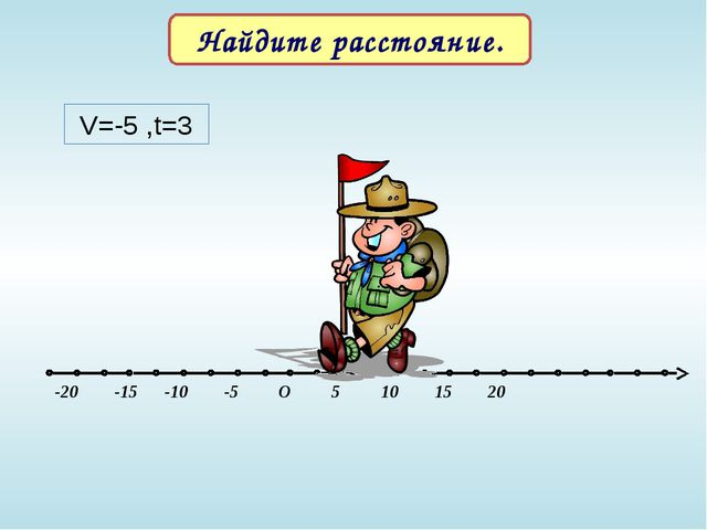 -20 -15 -10 -5 O 5 10 15 20 V=-5 ,t=3 Найдите расстояние.