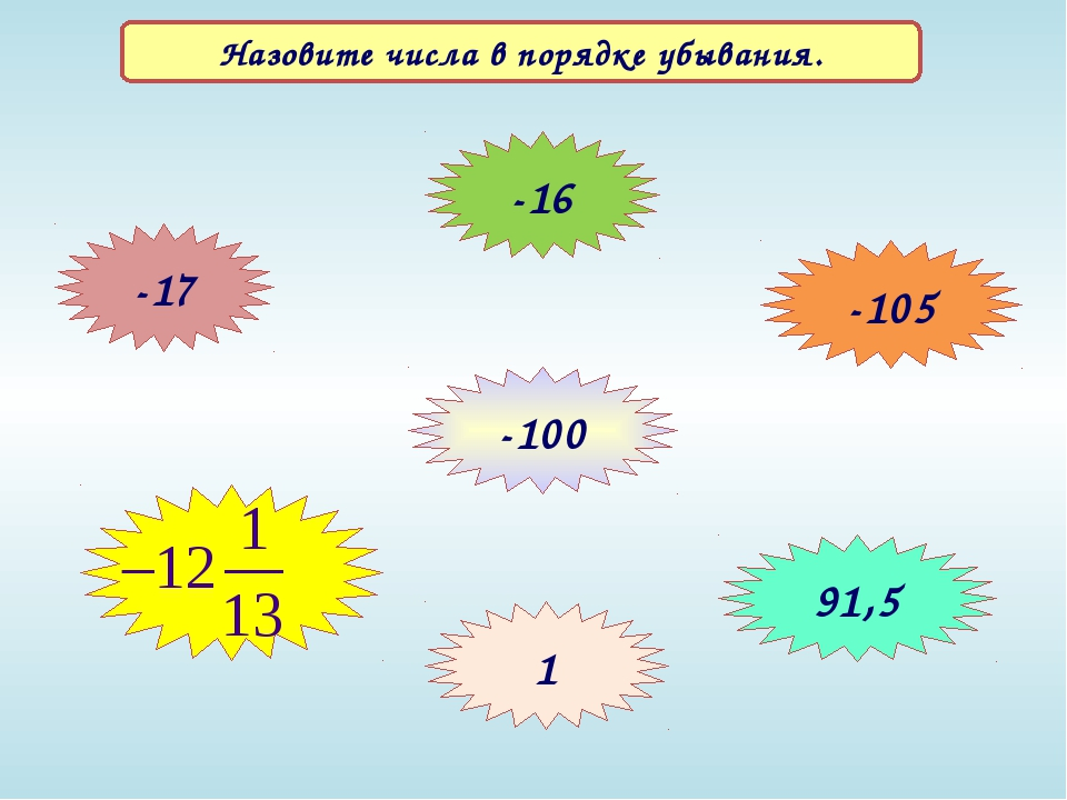 Назовите числа в порядке убывания. -17 -16 -105 -100 91,5 1