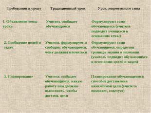 Требования к уроку Традиционный урок Урок современного типа 1. Объявление т