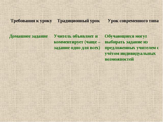 Требования к уроку Традиционный урок Урок современного типа Домашнее задан...