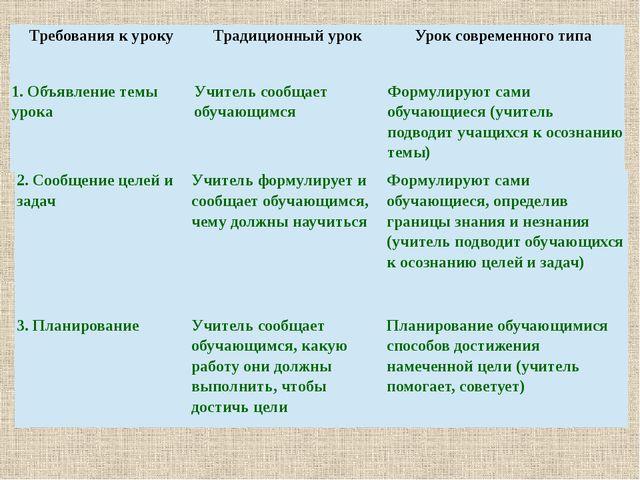 Требования куроку Традиционный урок Урок современного типа 1. Объявлениетемы...