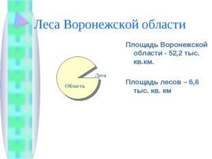 Леса Воронежской области Площадь Воронежской области - 52,2 тыс. кв.км. Площа