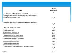 Почвенный фонд Курской области * Почвы Доля площади, % Дерново-подзолистые п