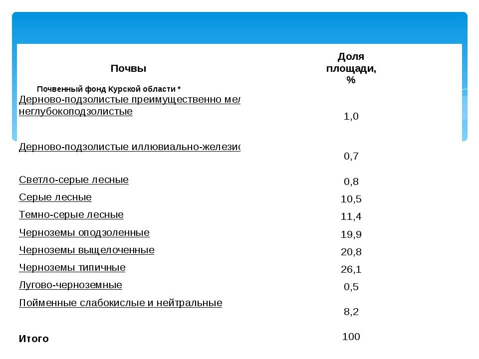 Почвенный фонд Курской области * Почвы Доля площади, % Дерново-подзолистые п...