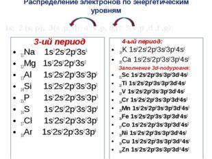 Распределение электронов по энергетическим уровням 3-ий период 11Na 1s22s22p6
