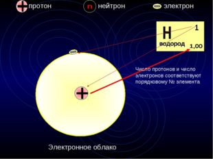 протон нейтрон электрон 1 Водород Электронное облако Число протонов и число э