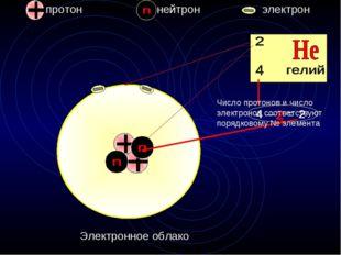 протон нейтрон электрон 2 = 2 – 4 Электронное облако Число протонов и число э