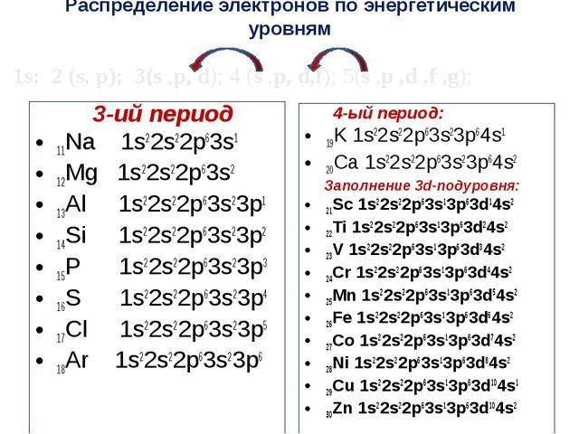 Распределение электронов по энергетическим уровням 3-ий период 11Na 1s22s22p6...