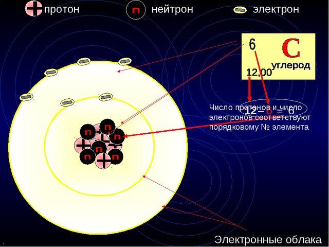 протон нейтрон электрон углерод 6 = 6 – 12 Электронные облака Число протонов...