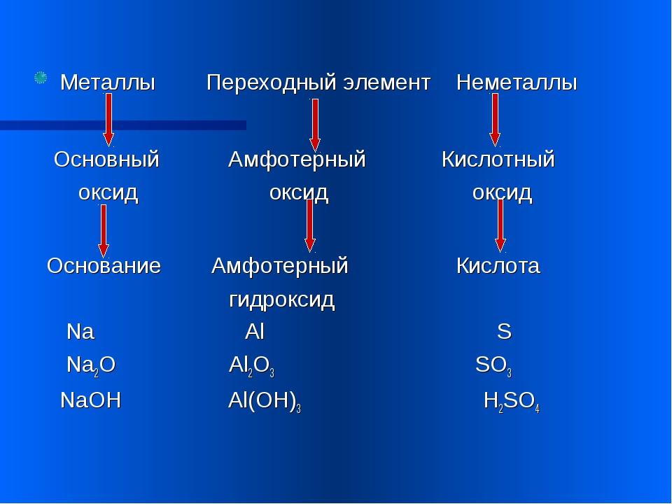 Металлы Переходный элемент Неметаллы Основный Амфотерный Кислотный оксид окси...