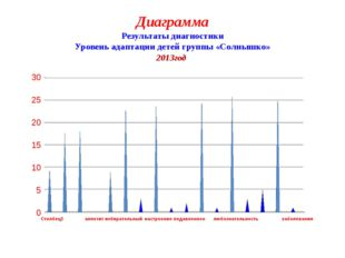 Диаграмма Результаты диагностики Уровень адаптации детей группы «Солнышко» 20