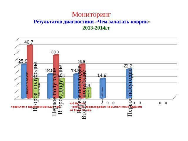 Мониторинг Результатов диагностики «Чем залатать коврик» 2013-2014гг