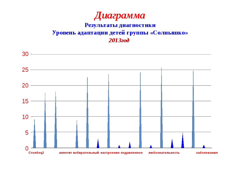 Диаграмма Результаты диагностики Уровень адаптации детей группы «Солнышко» 20...
