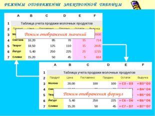 РЕЖИМЫ ОТОБРАЖЕНИЯ ЭЛЕКТРОННОЙ ТАБЛИЦЫ Режим отображения формул Режим отобра