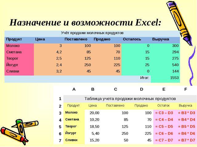 Назначение и возможности Excel: A B C D E F 1 Таблица учета продажи молочных...