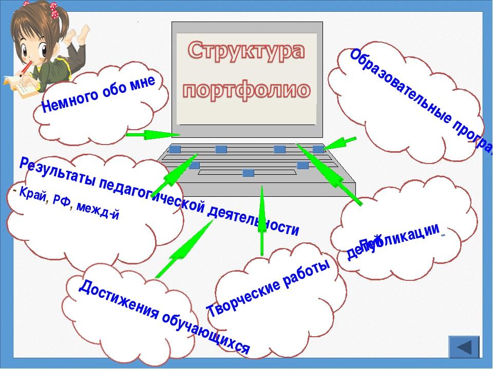 Немного обо мне Результаты педагогической деятельности - Край, РФ, межд-й Пуб...