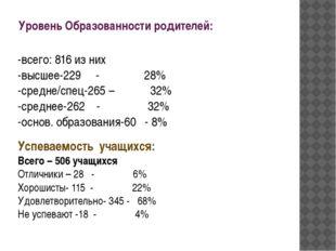 Уровень Образованности родителей: -всего: 816 из них -высшее-229 - 28% -средн