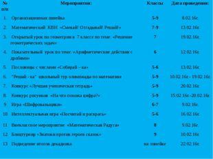 №п/п Мероприятия: Классы Дата проведения: 1. Организационнаялинейка 5-9 8.02.