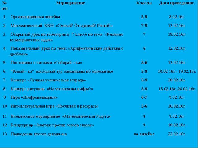 №п/п Мероприятия: Классы Дата проведения: 1. Организационнаялинейка 5-9 8.02....