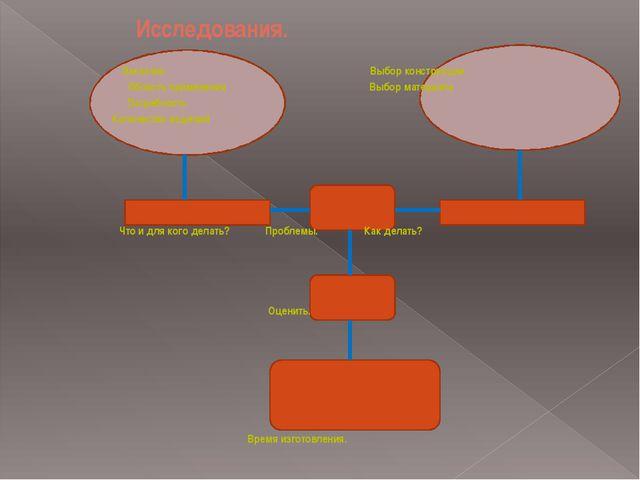 Исследования. Заказчик Выбор конструкции Область применения Выбор материала...