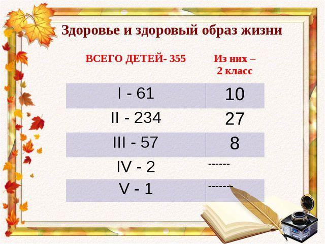 Здоровье и здоровый образ жизни ВСЕГО ДЕТЕЙ- 355 Изних – 2 класс I- 61 10 II-...