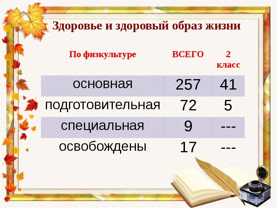 Здоровье и здоровый образ жизни По физкультуре ВСЕГО 2класс основная 257 41 п...