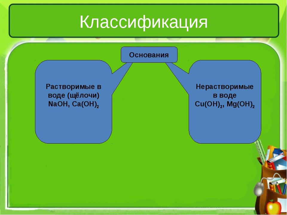 Нерастворимые в воде Cu(OH)2, Mg(OH)2 Растворимые в воде (щёлочи) NaOH, Ca(O...