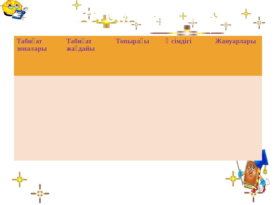 Кестемен жұмыс Табиғатзоналары Табиғат жағдайы Топырағы Өсімдігі Жануарлары