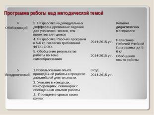 Программа работы над методической темой 4 Обобщающий3. Разработка индивидуал