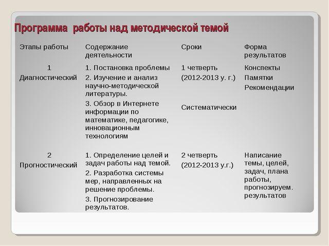 Программа работы над методической темой Этапы работыСодержание деятельности...