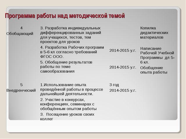 Программа работы над методической темой 4 Обобщающий3. Разработка индивидуал...