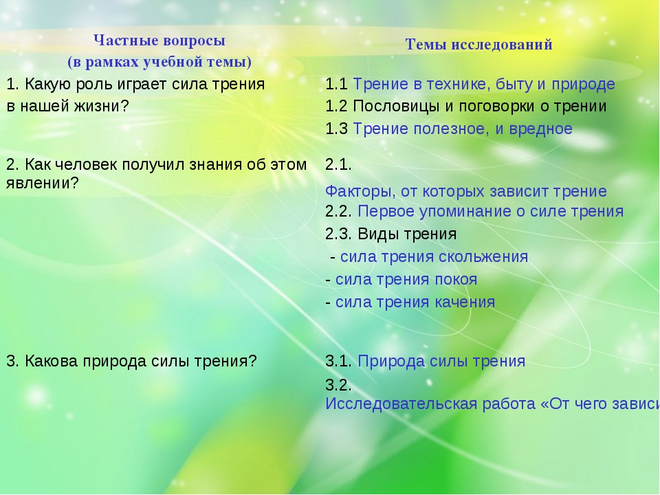 Частные вопросы (в рамках учебной темы) Темы исследований 1. Какую роль игр...