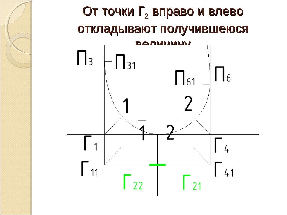 От точки Г2 вправо и влево откладывают получившеюся величину