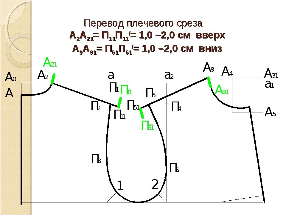 Перевод плечевого среза А2А21= П11П11/= 1,0 –2,0 см вверх А9А91= П51П51/= 1,0...