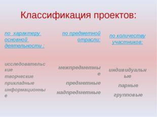 Классификация проектов: по характеру основной деятельности : исследовательски