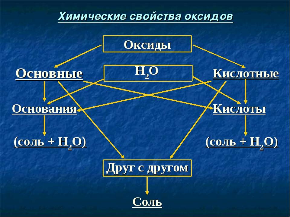 Соль Друг с другом (соль + Н2О) (соль + Н2О) Кислоты Основания Кислотные Н2О...
