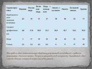 Мы провели свою статистическую обработку результатов исследования и сравнили