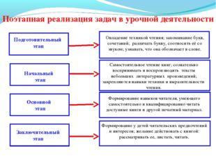 Поэтапная реализация задач в урочной деятельности Подготовительный этап Начал