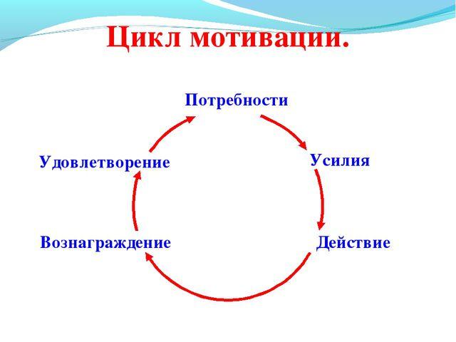 Потребности Усилия Действие Вознаграждение Удовлетворение Цикл мотивации.