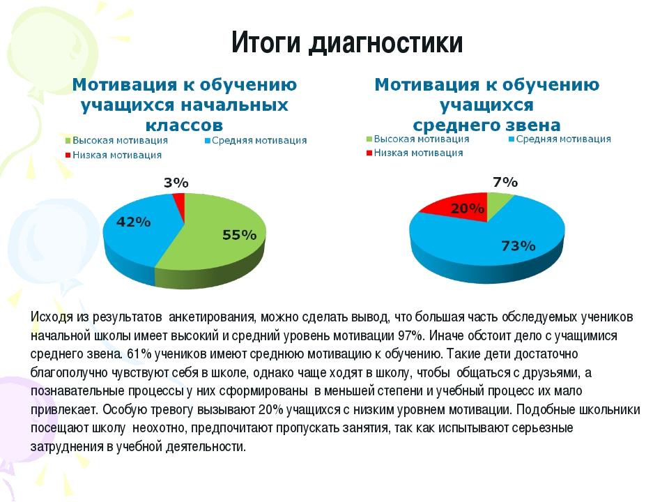 Исходя из результатов анкетирования, можно сделать вывод, что большая часть о...