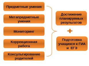 Предметные умения Метапредметные умения Мониторинг Коррекционная работа Консу