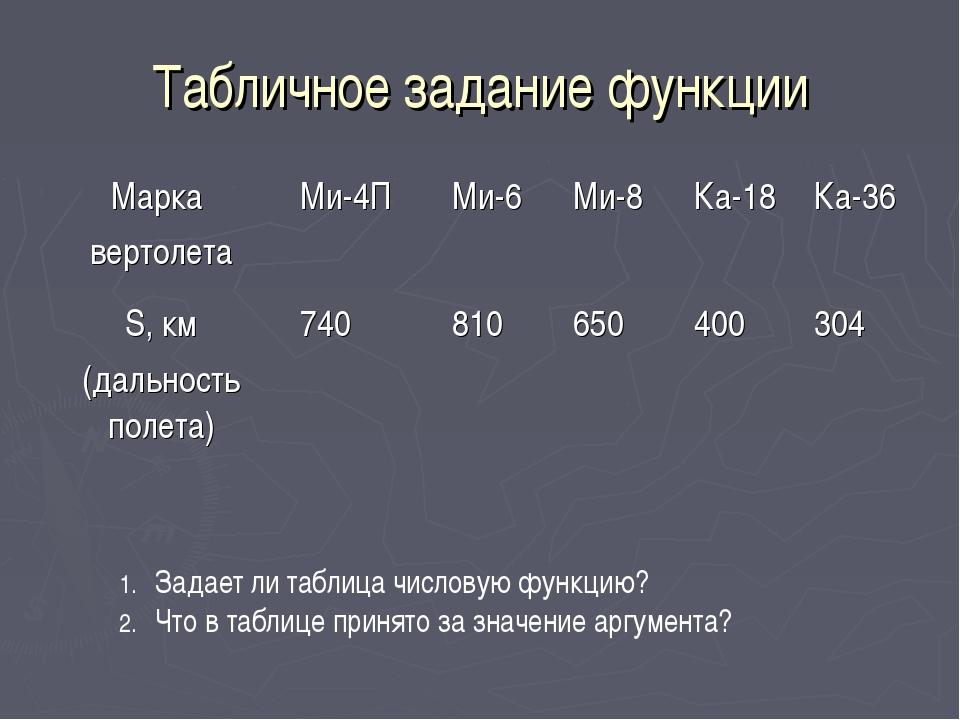 Табличное задание функции Задает ли таблица числовую функцию? Что в таблице п...