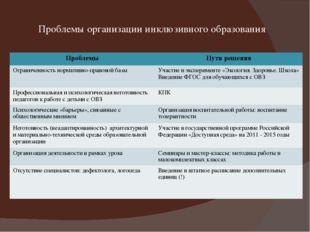 Проблемы организации инклюзивного образования Проблемы Пути решения Ограничен