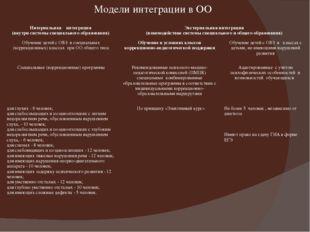 Модели интеграции в ОО Интернальнаяинтеграция (внутри системы специального об