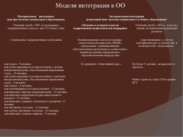 Модели интеграции в ОО Интернальнаяинтеграция (внутри системы специального об...