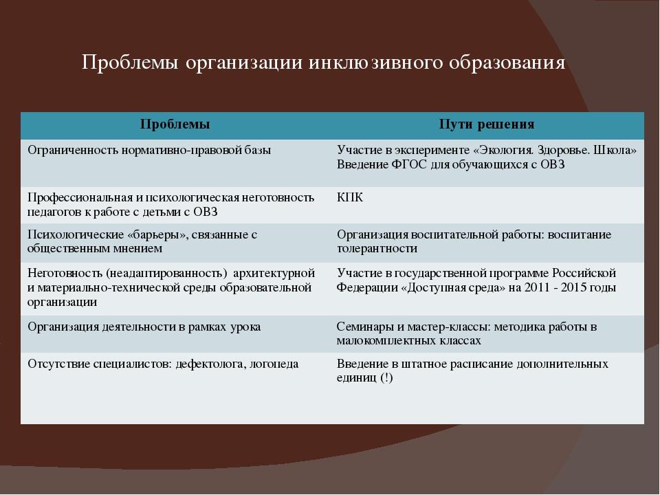 Проблемы организации инклюзивного образования Проблемы Пути решения Ограничен...
